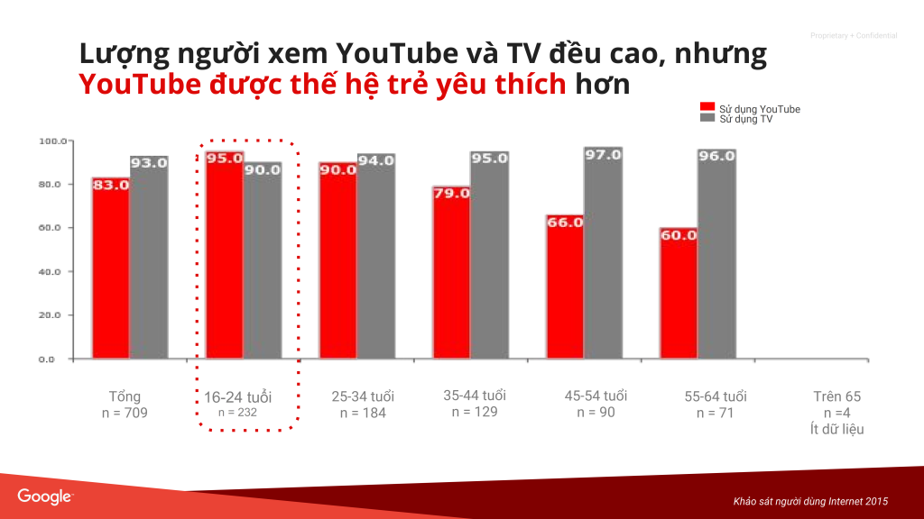 Webinar - YouTube Ads_007