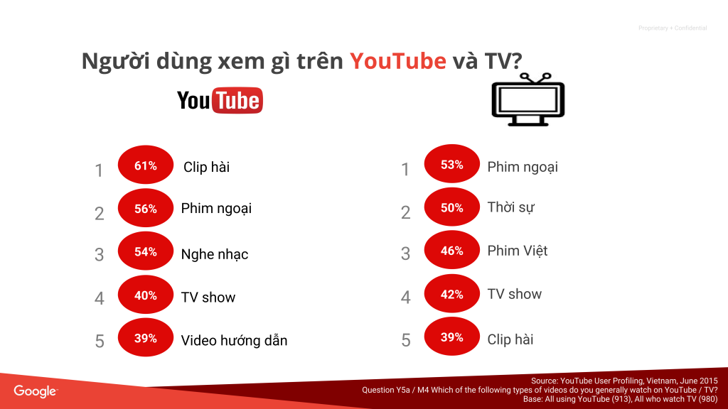 Webinar - YouTube Ads_008