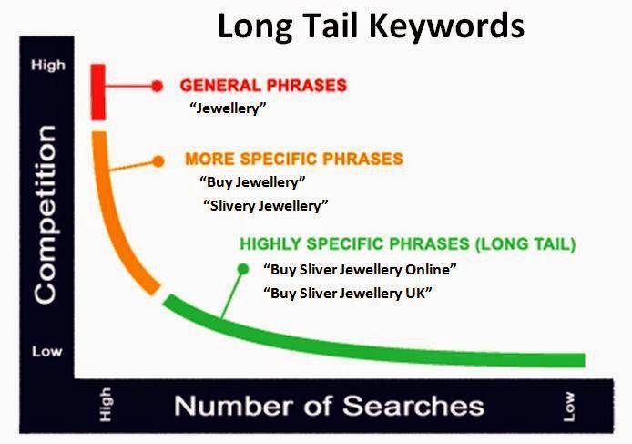 SEO các từ khóa dài so với các từ khóa ngắn