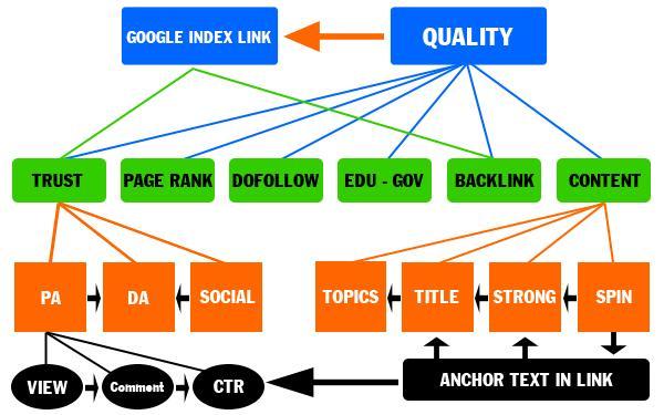 Vai trò của các liên kết trong và ngoài Back link