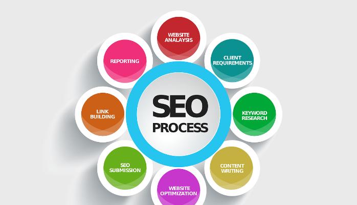 Làm Digital Marketing - Những kỹ năng cần có.